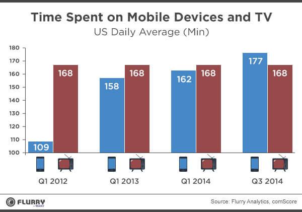 los consumidores ya dedican mas tiempo a las apps moviles que a la television