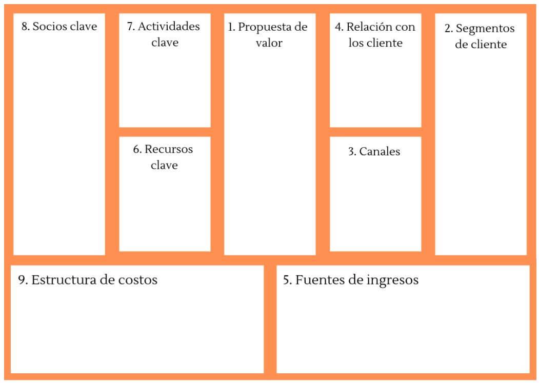 El modelo Canvas para validar tu idea de negocio