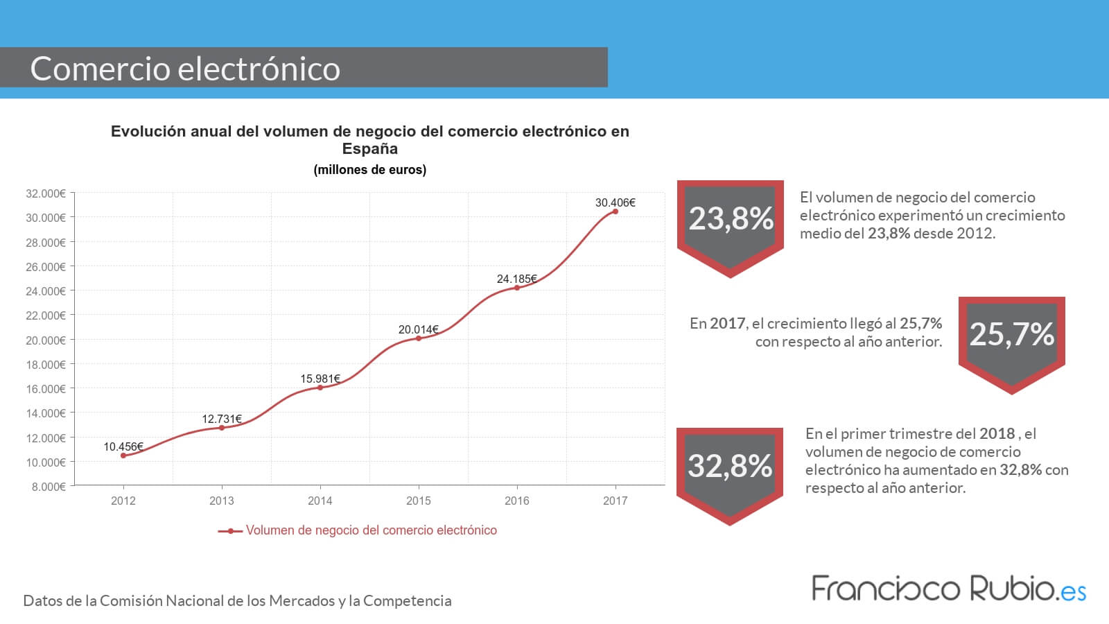 Panorama actual de las empresas en España en cuanto a marketing digital